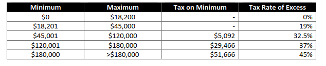 Federal budget - Tax Thresholds